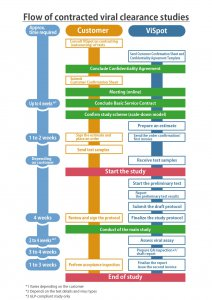 Flow of contracted viral clearance studies