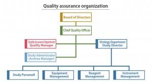 QAQC organization at ViSpot