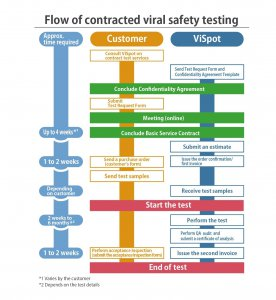 Flow-of-contracted-viral-safety-testing