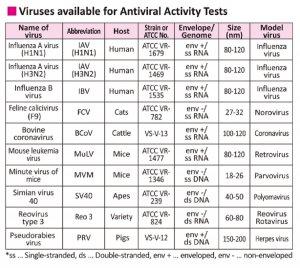 Virus-List-2